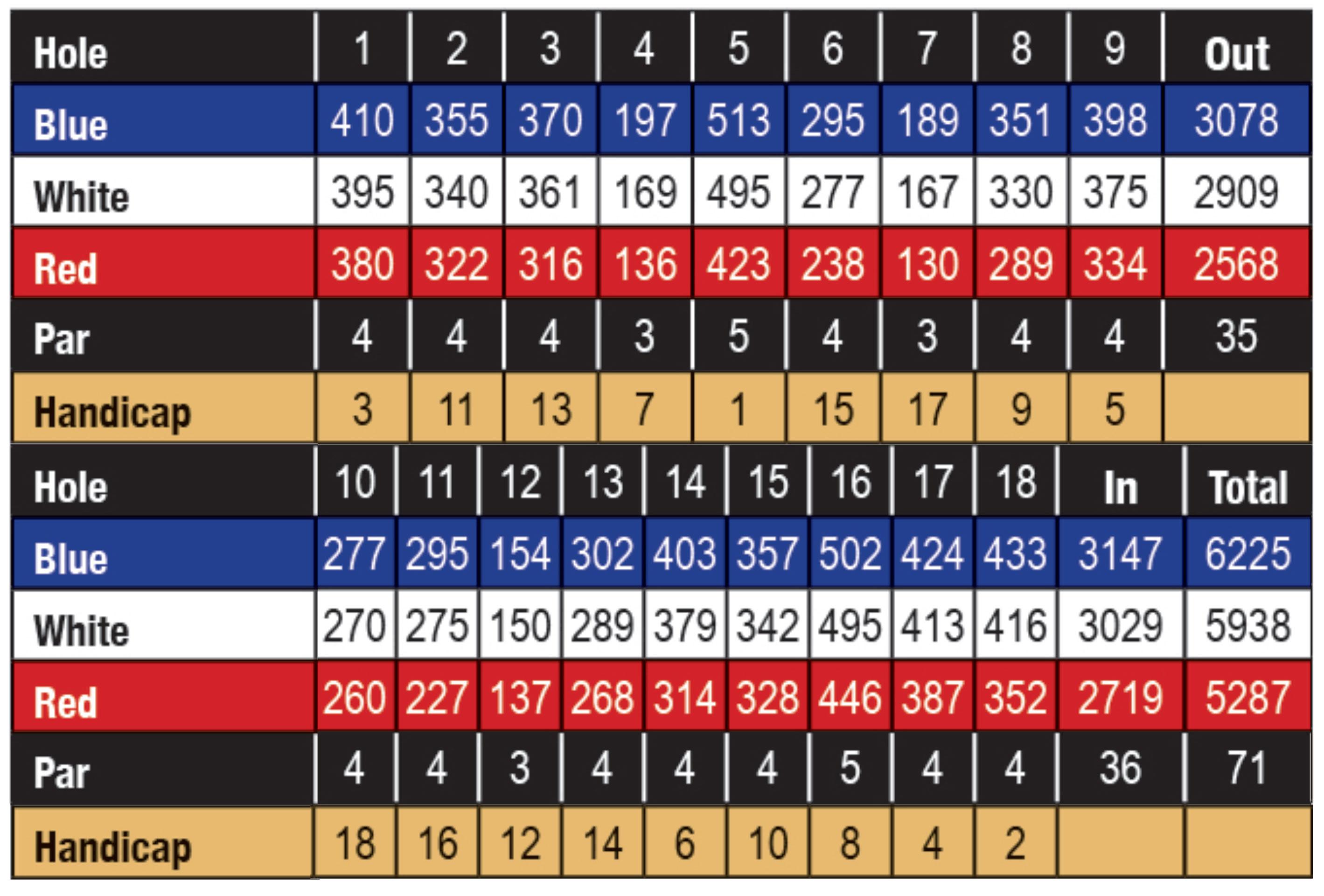 Remington Parkview Upper Golf Course